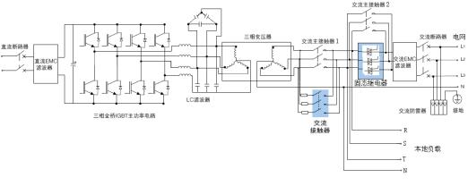 实现基于内模原理的电流控制算法,保证逆变电源并网电流的正弦度高